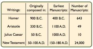 manuscript comparison