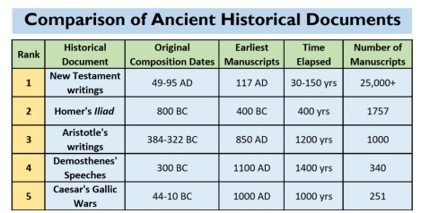 Comparison of Ancient Historical Documents-Top 5