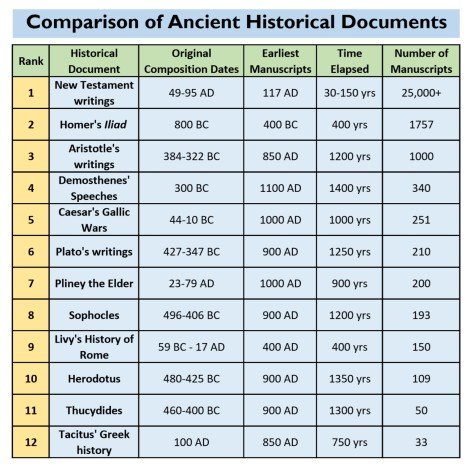Comparison of Ancient Historical Documents